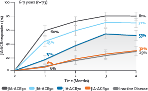 JIA-ACR responses over 4 months (JIA-ACR 30, JIA-ACR 50, JIA-ACR 70, JIA-ACR 90, Inactive Disease)