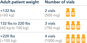 patient weight and number of vials